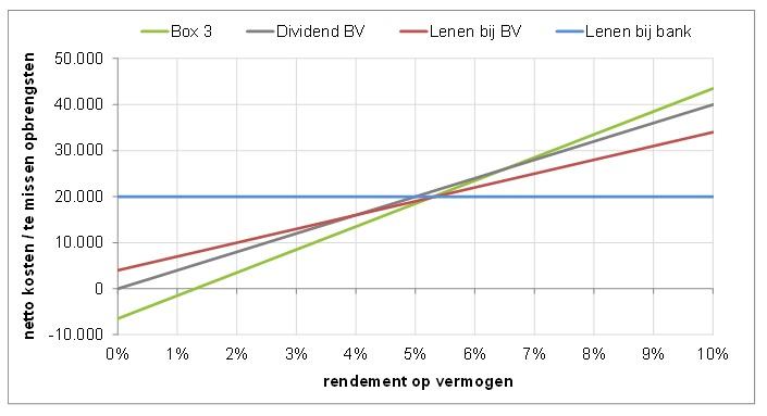 Grafiek rendement op vermogen (2)