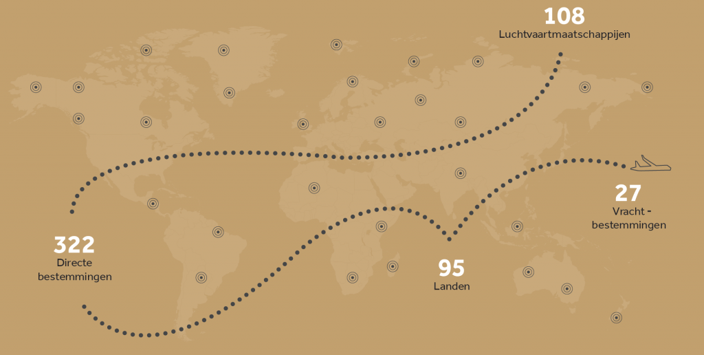 Schiphol bedient 108 luchtvaartmaatschappijen. Deze luchtvaartmaatschappijen vliegen naar 322 directe bestemmingen in 95 landen. 27 van de bestemmingen zijn alleen voor vracht. KLM is de grootste luchtvaartmaatschappij van Schiphol.