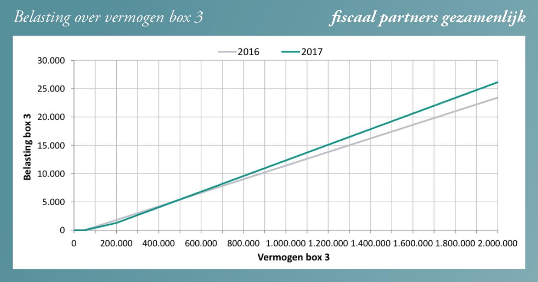 ff-box3-grafiek3