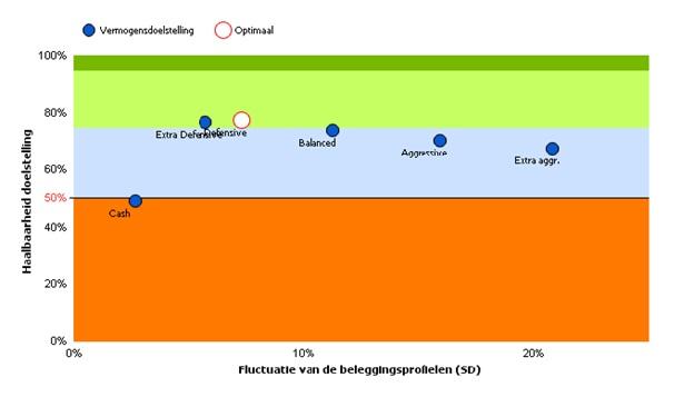 vermogensdoelstelling-grafiek